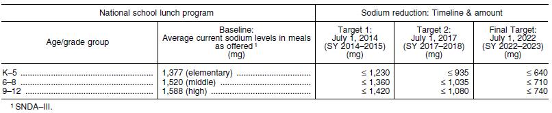 Final Rule: Chart of Target Sodium Levels